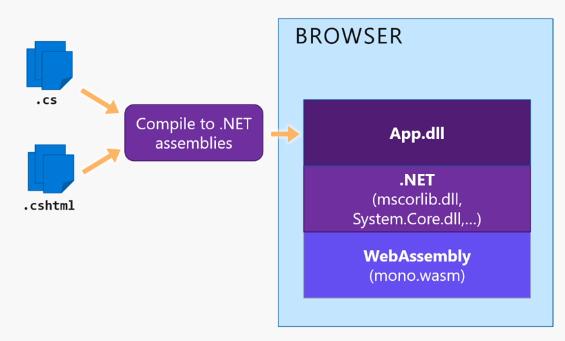 Sep  13, 2018 - Blazor: Modern Web development with  NET and