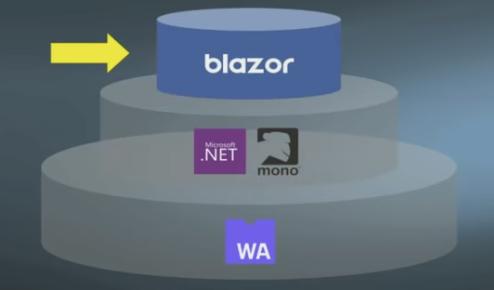 Jan  31, 2019 - Presentation - Blazor and ML NET collections